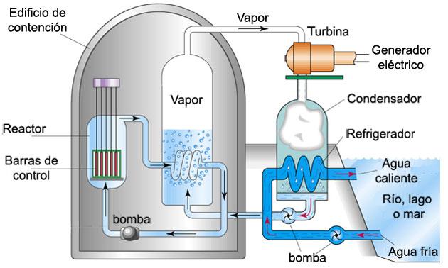 La fuerza de la naturaleza... Reactor%2Bnuclear