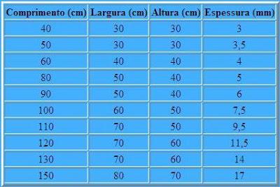 Medida de vidros á serem usados na montagem de aquários Aquario01
