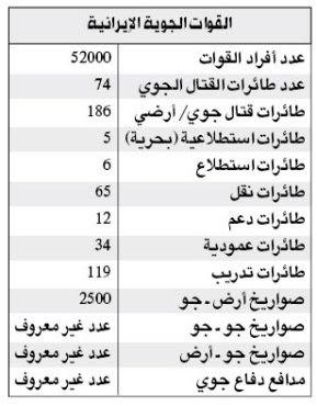 مقارنه بين جيش مصر الباسل وجيش ايران لمعرفه عظمه مصر  Iran1