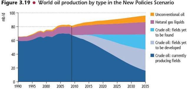 Pétrole abiotique : véracité, sources, arguments - Page 2 Pic-petrolier-cetait-2006-laei-L-hj_UOY