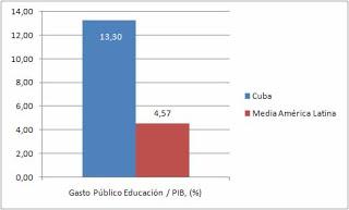 Cuba, superpotencia socioeconomica. Dadfafafdadafafa