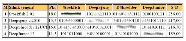 Stockfish 2.01 test Turstock2011_01_18