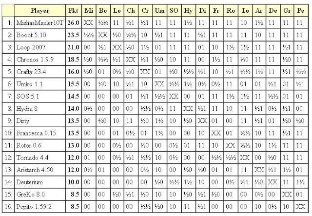 Jurek Chess Ranking (JCR) 2liga2011.01.23
