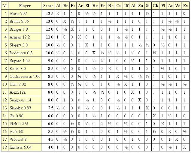 Jurek Chess Ranking (JCR) 4liga.2011.02.04