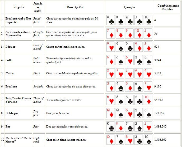 BlackJack / Texas Hold'em(Colectivo) Jugadas-poker