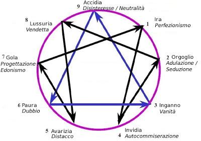 La Filosofia dell'Enneagramma: personalità, crescita ed Enneatipo Enneagramma-passione-fissazione