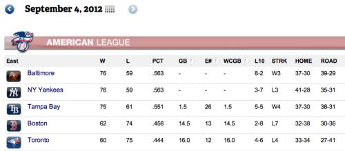 MLB 2012 Season - Page 9 Tumblr_m9uujjRzDx1qzniimo1_500