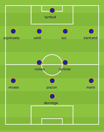 League Cup 4th Round - Chelsea vs Manchester United Tumblr_mcq9g4UTve1ruhh4yo1_400