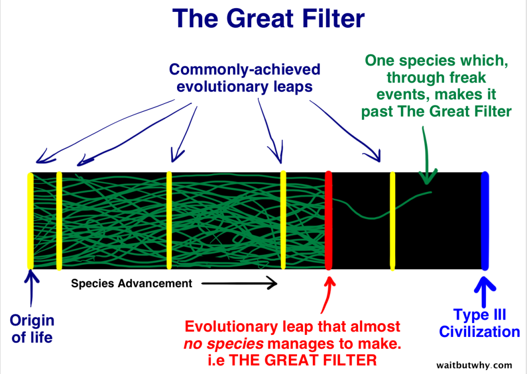The Fermi Paradox Great-Filter1-1024x727