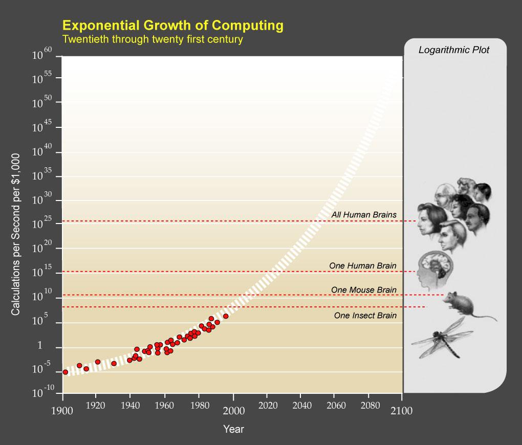 Choses diverses et variées que vous voulez partager ! - Page 18 PPTExponentialGrowthof_Computing-1