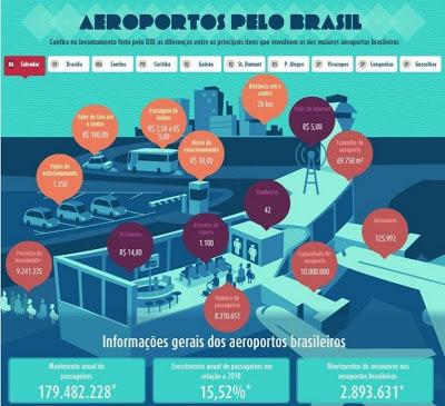 [Brasil] Veja a situação dos dez maiores aeroportos brasileiros  Situacao_aeroportos_bnsa_brasil_mar_13