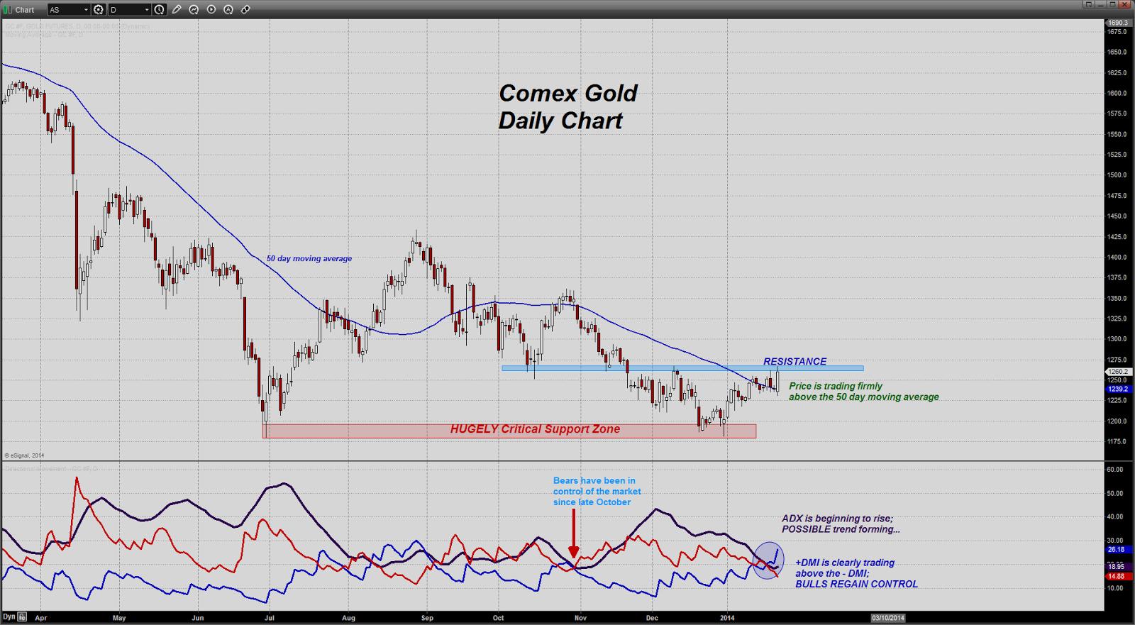 prix de l'or, de l'argent et des minières / suivi quotidien en clôture - Page 9 Chart20140123083856