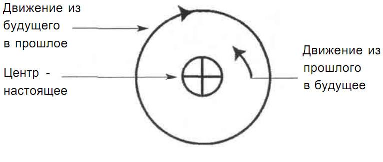 Сверхспособности. Упражнения для развития экстрасенсорных способностей. To4ka_3