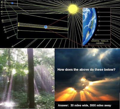 200 Proofs Earth is Not a Spinning Ball 11036492_10152808881721784_3285763340347585172_n