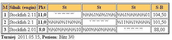 Jurek Chess Ranking (JCR) - Page 5 Teststockfish15.5.2011
