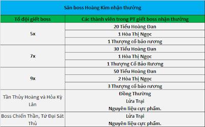 Làng game Việt dậy sóng với phiên bản Kiếm Thế 17 phái đầu tiên tại Việt Nam BOSSS