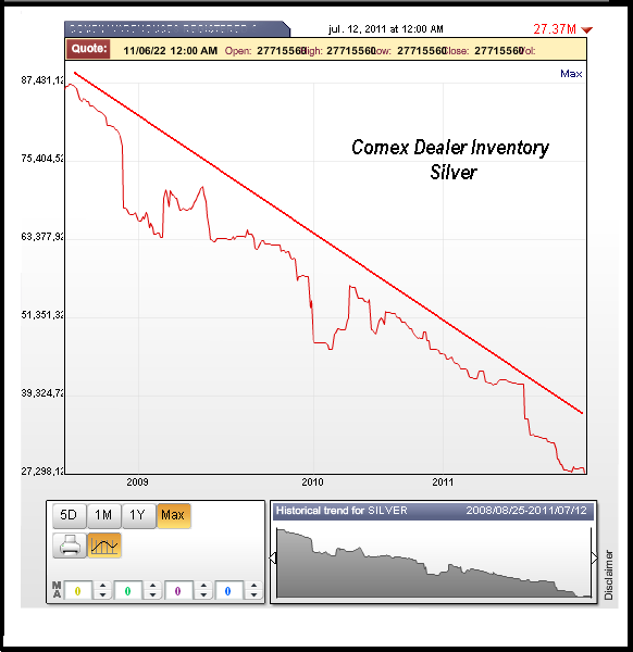 stocks d'argent du Comex / suivi des statistiques /graphes Silverinventorymax
