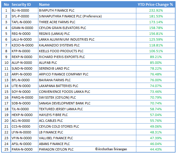 Top 25 Gainers YTD (Year-to-date) Ytg