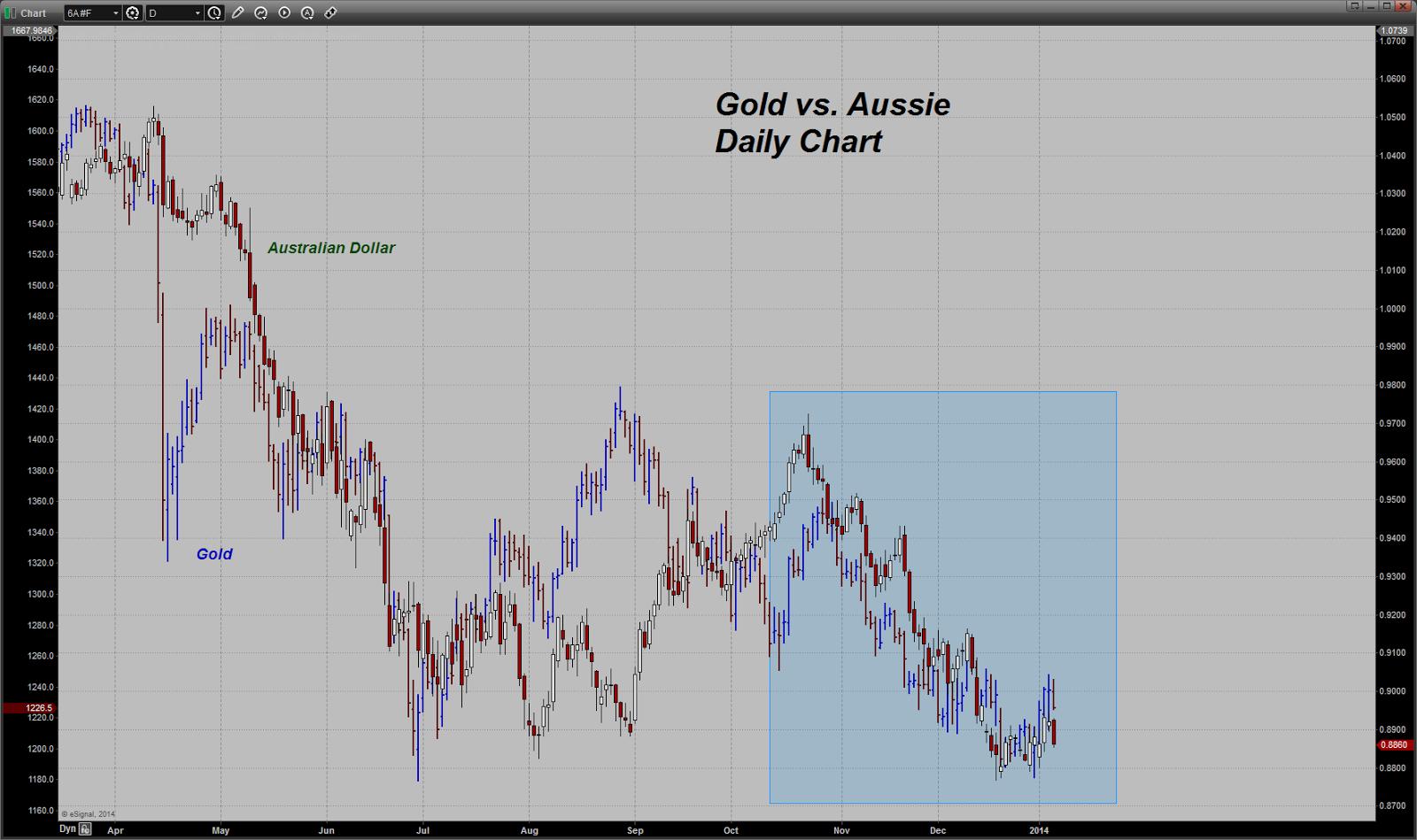 prix de l'or, de l'argent et des minières / suivi quotidien en clôture - Page 9 Chart20140107072340