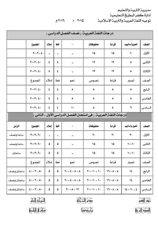 درجات اللغة العربية والتربية الإسلامية فى نصف الفصل الدراسى الأول والثانى ( نصف الترم ) + نهاية الفصل الدراسى ( نصف العام - آخر العام )2016 N10