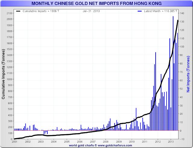 Chine / importations d'or et d'argent métal  - Page 2 Monthlygoldnetimports