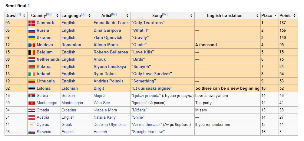 Eurovision 2013 >> Semifinal 1 en directo - Página 14 Semifinal1