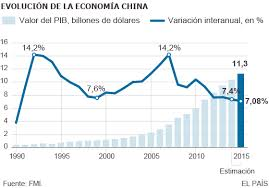 China: de donde viene, adonde va. Evolución del capitalismo en China. - Página 19 Evolucion%2Beconomia