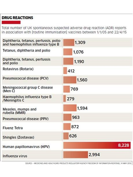 UK's Independent Newspaper Blows Lid Off Vaccine Damages Chart