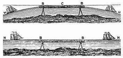 The Always Horizontal Horizon Proves Earth Flat Level-horizon