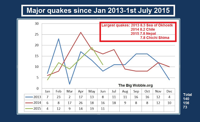 11 Major Earthquakes in the month of June 2015 and the staggering paradox of large quakes since 1900  Untitled