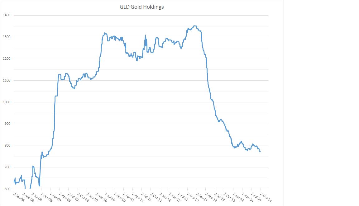 Evolution  des stocks d'or GLD et désinformation Gldetf