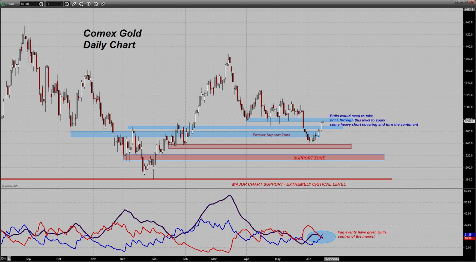 prix de l'or, de l'argent et des minières / suivi quotidien en clôture - Page 13 Chart20140613123650