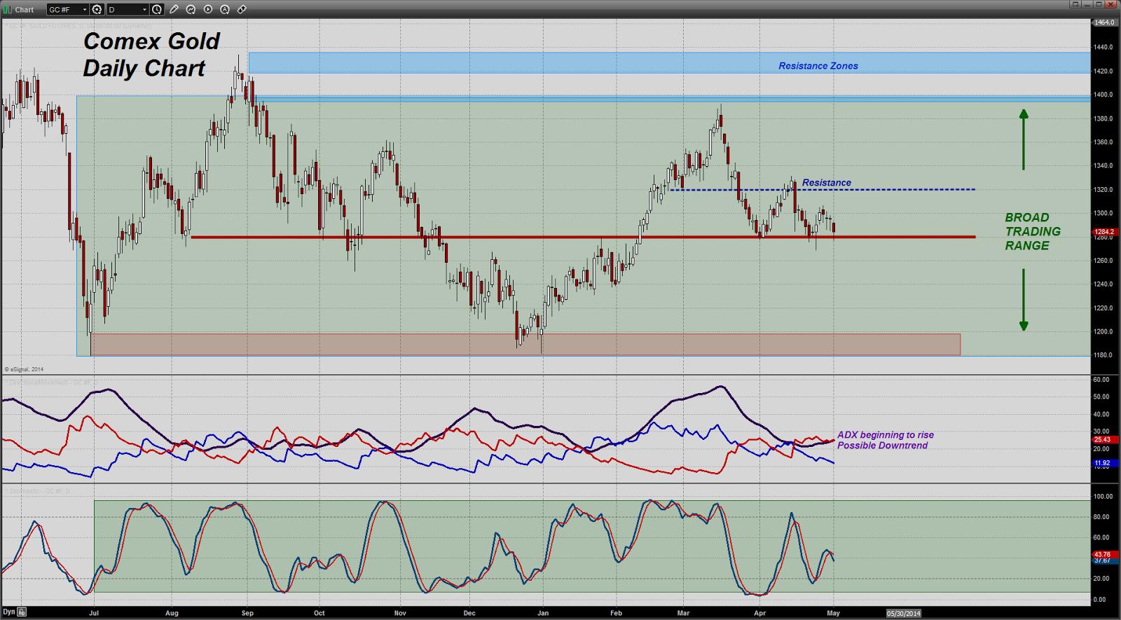 prix de l'or, de l'argent et des minières / suivi quotidien en clôture - Page 12 Chart20140501093054