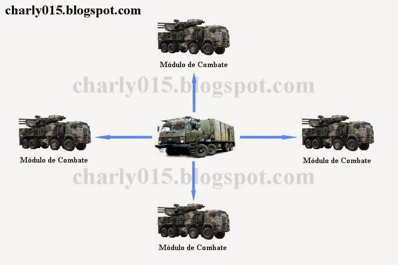 Sistema antiaéreo Pantsir-S. Pantsir%2Bconjunto%2B2