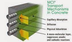 Chất ức chế ăn mòn MCI phục hồi kết cấu bê tông cầu cảng  Chat%2Buc%2Bche%2Ban%2Bmon%2BMCI%2B6