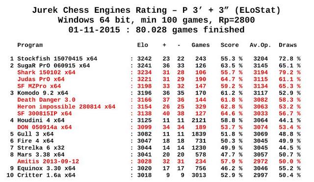 Jurek Chess Engines Rating 01-11-2015 Jcer.01.11.2015