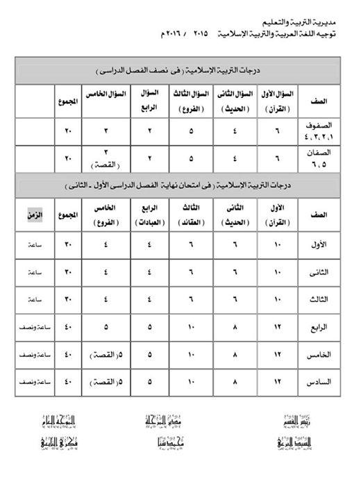 درجات اللغة العربية والتربية الإسلامية فى نصف الفصل الدراسى الأول والثانى ( نصف الترم ) + نهاية الفصل الدراسى ( نصف العام - آخر العام )2016 N11
