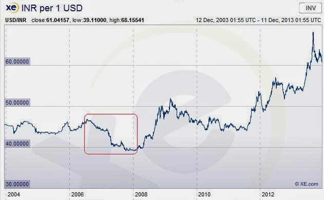 What Do you Make Of This? - article from Baghdad Investi Rupee