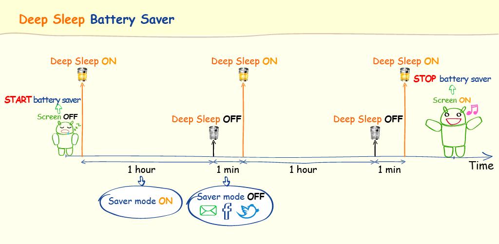 Aplikace  Deep Sleep Battery Saver (Ver 2.4) Guide