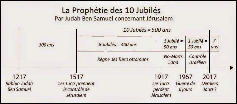 Un rabbin légendaire a prédit l'apparition de l'Antéchrist pour 2017  Jubil-Correction