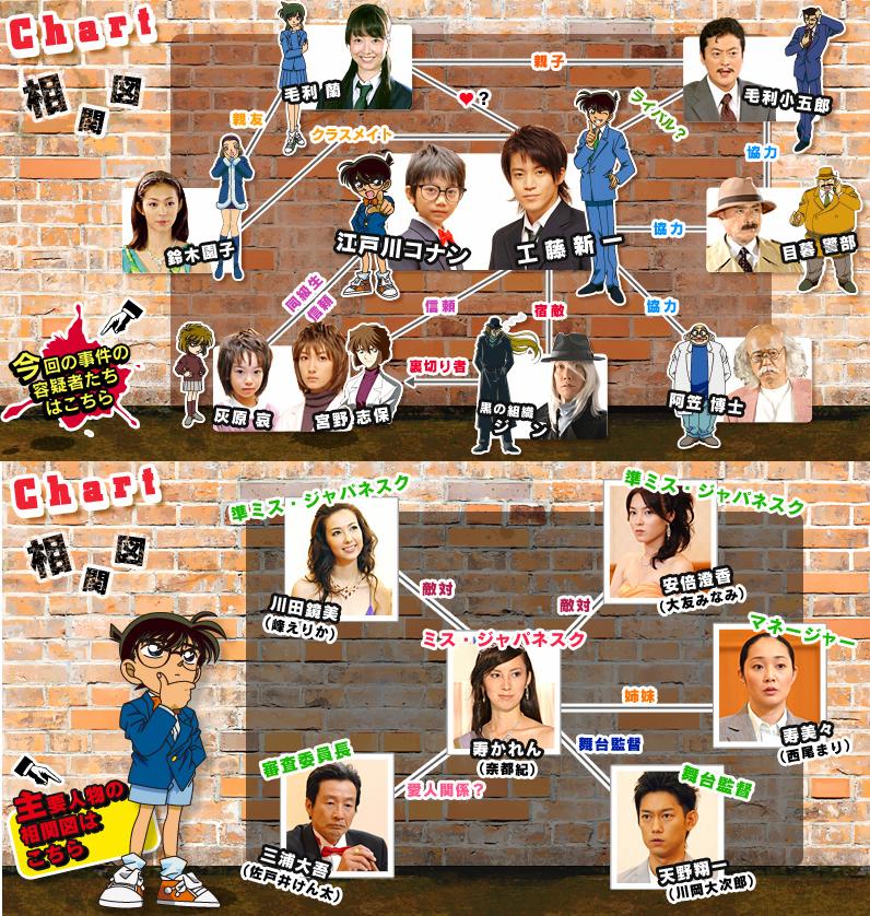 Tiểu thuyết Conan trở lại - tập 5 Conan_2_chart