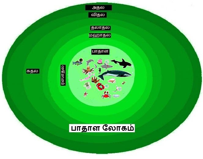 இந்து மதப்படி ஆத்மா வாழ்நாள்  கணக்கு -3 Boomi00