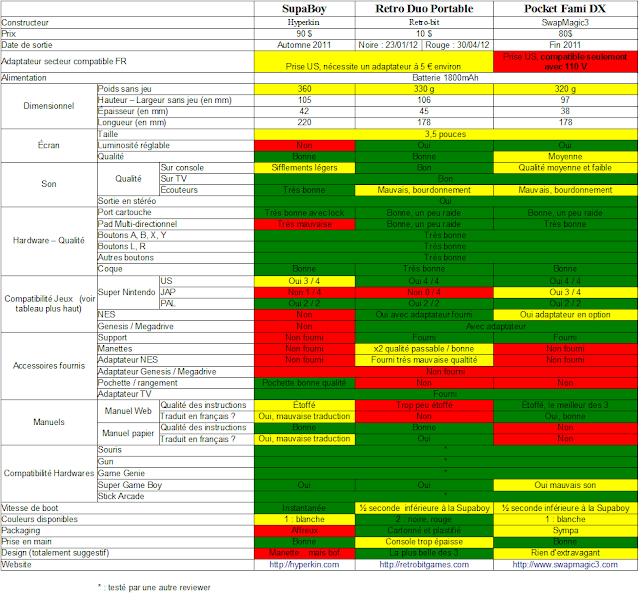 [SNES] Comparatif - Reviews des consoles portables SNES Copatotal