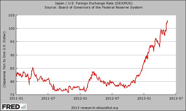 The Japanese financial system is beginning to spin wildly out if control  Japanese-Yen