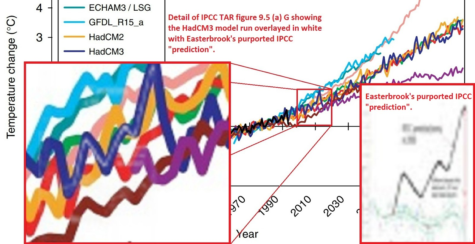 2017  WAS the hottest on record. - Page 4 Ipcctarpojectionsclose-overlaya