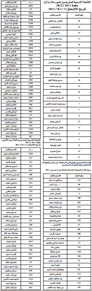 اعلان نتائج ملازم اول و ملازم في الحماية المدينة دفعة 2011-2012  4142