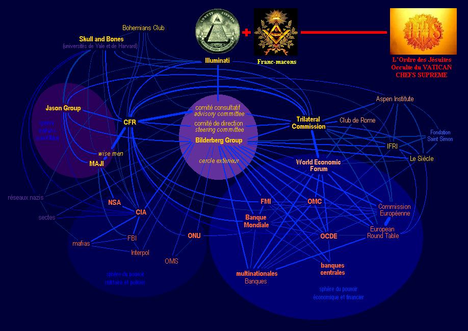 la création des Illuminati 2-Organisations-ILLUMINATI-JESUITES