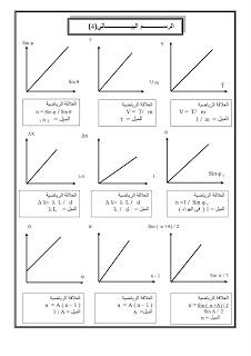 الرسم البيانى لمنهج الفيزياء كامل 2011 3