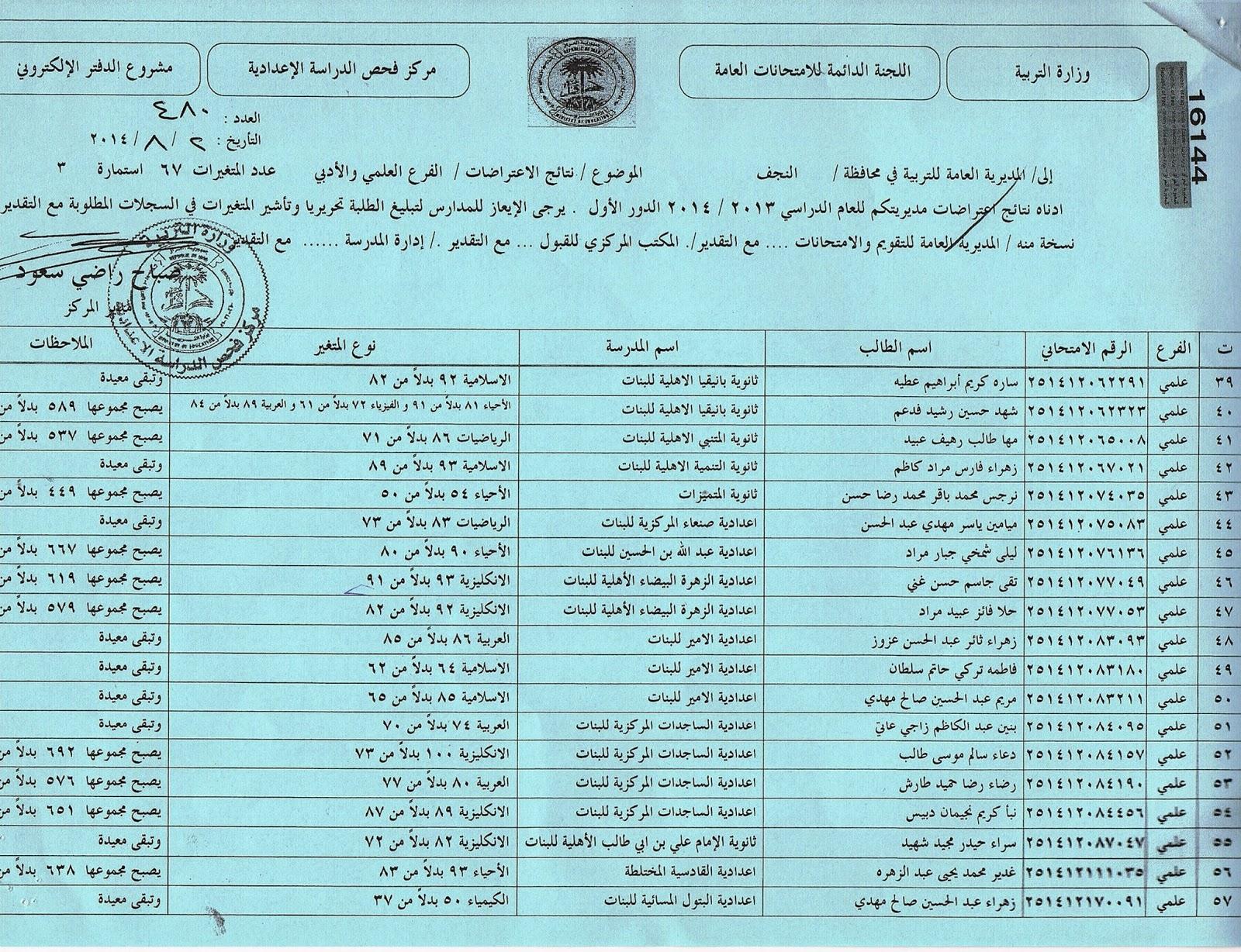 نتائج اعتراضات محافظة النجف السادس العلمي و الادبي 2014  10505057_275167806003290_2777863678811623690_o