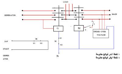 مفتاح التبديل الآلي (Automatic transfer switch (ATS ATS